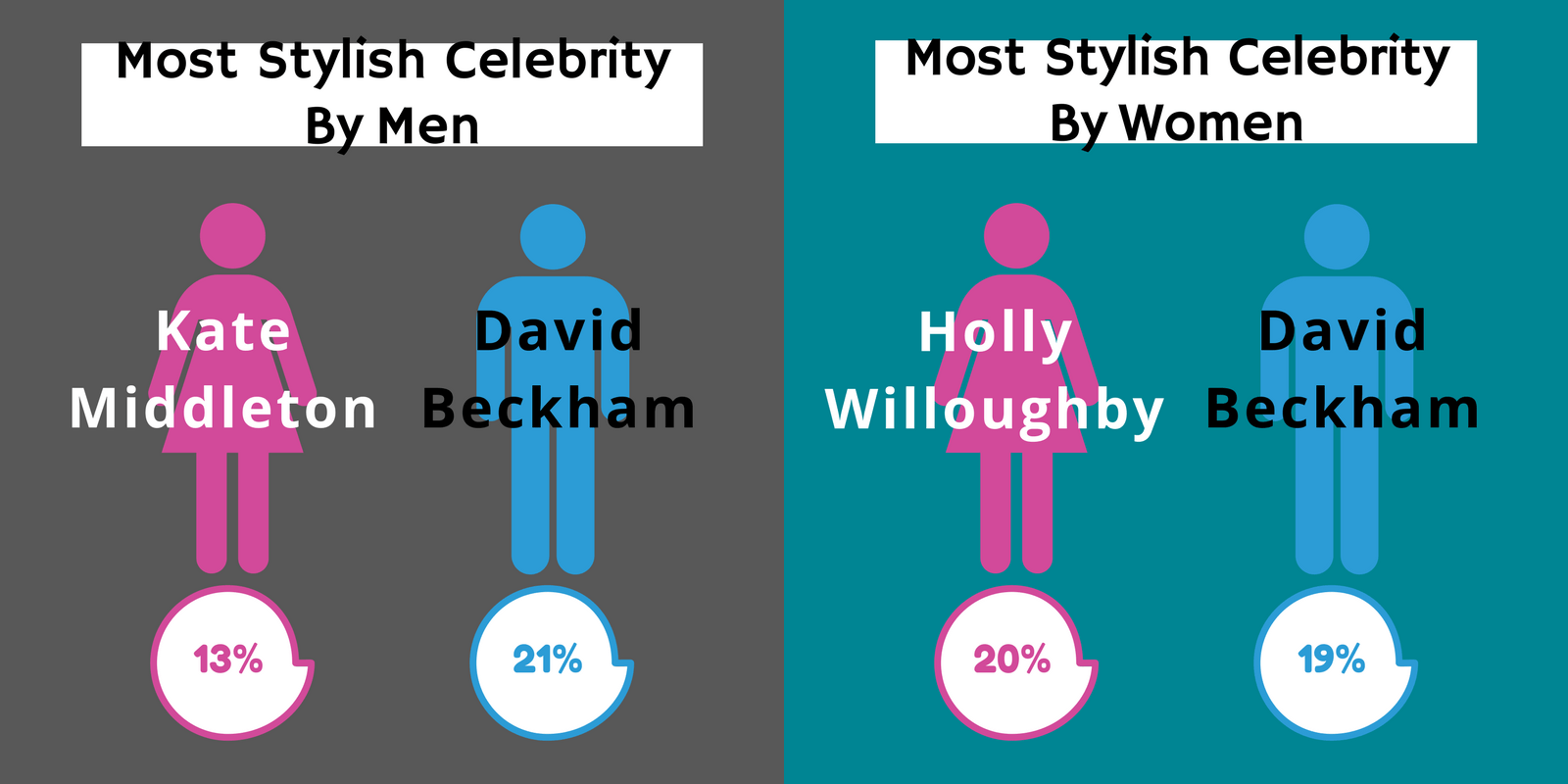 most voted celebrities by men women