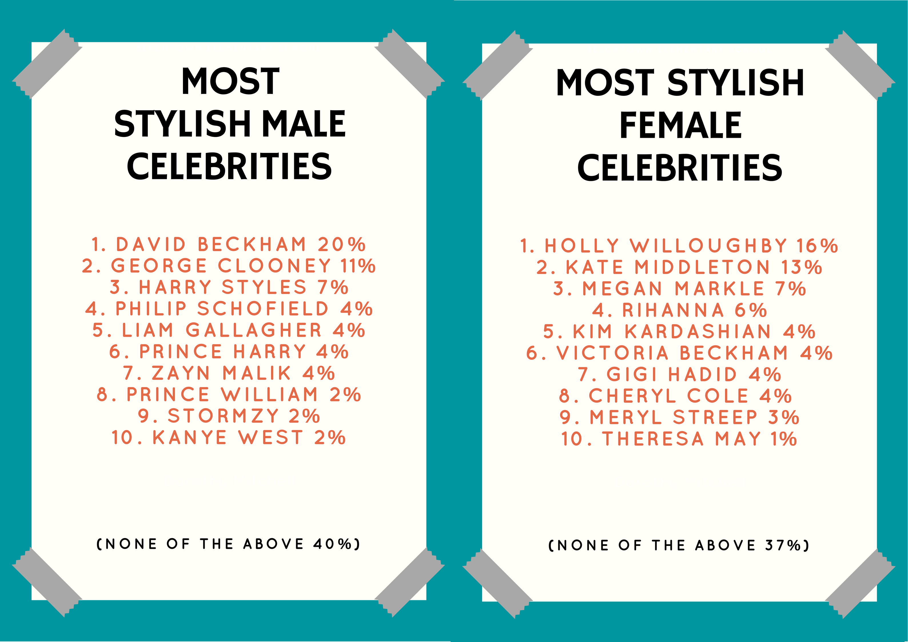 MOST FASHIONABLE CELEBRITIES