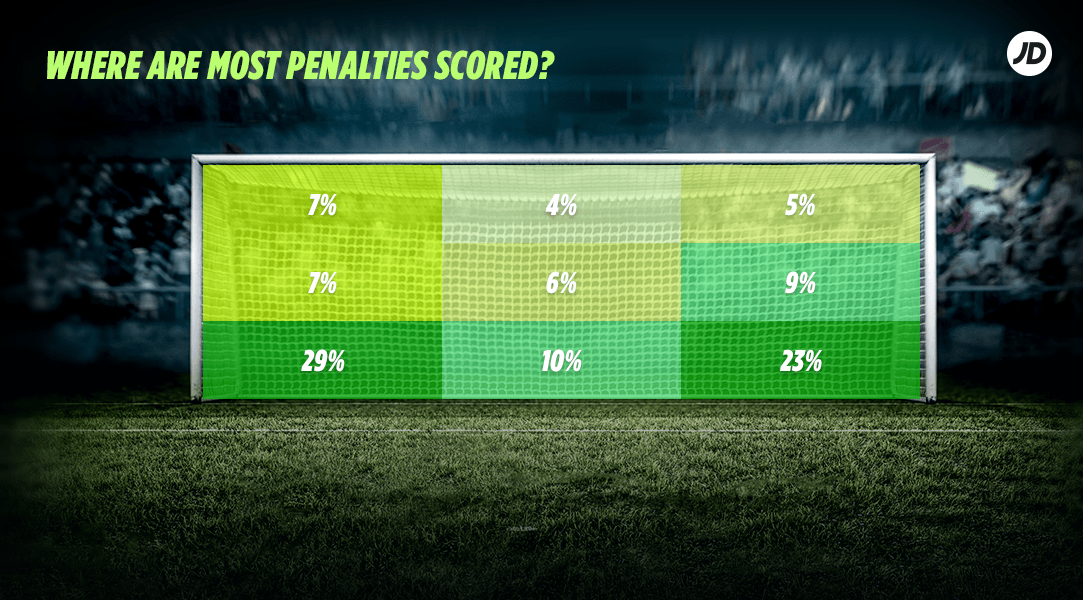 where are most penalties scored?