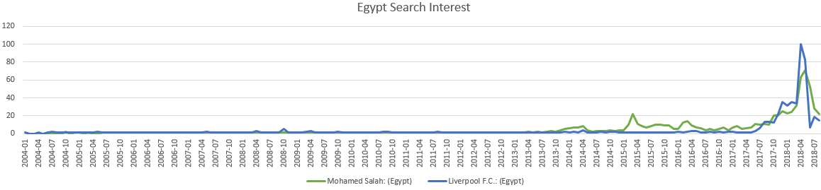 search results mo salah egypt liverpool