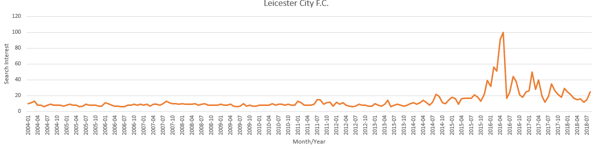 leicester city interest over time uk