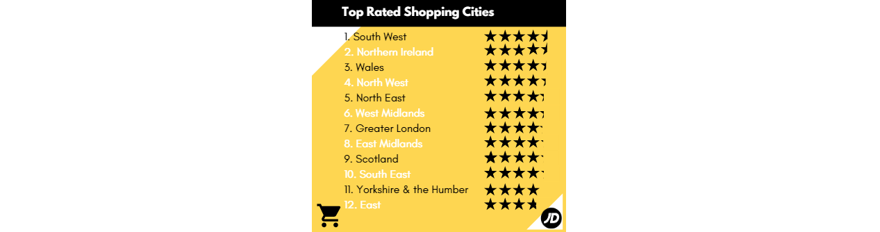 top cities to shop