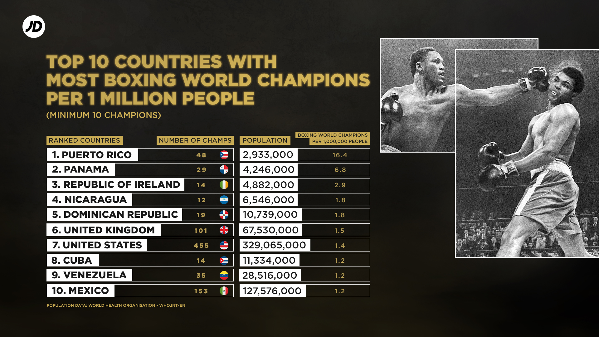 Top 10 countries with most boxing champions per capita