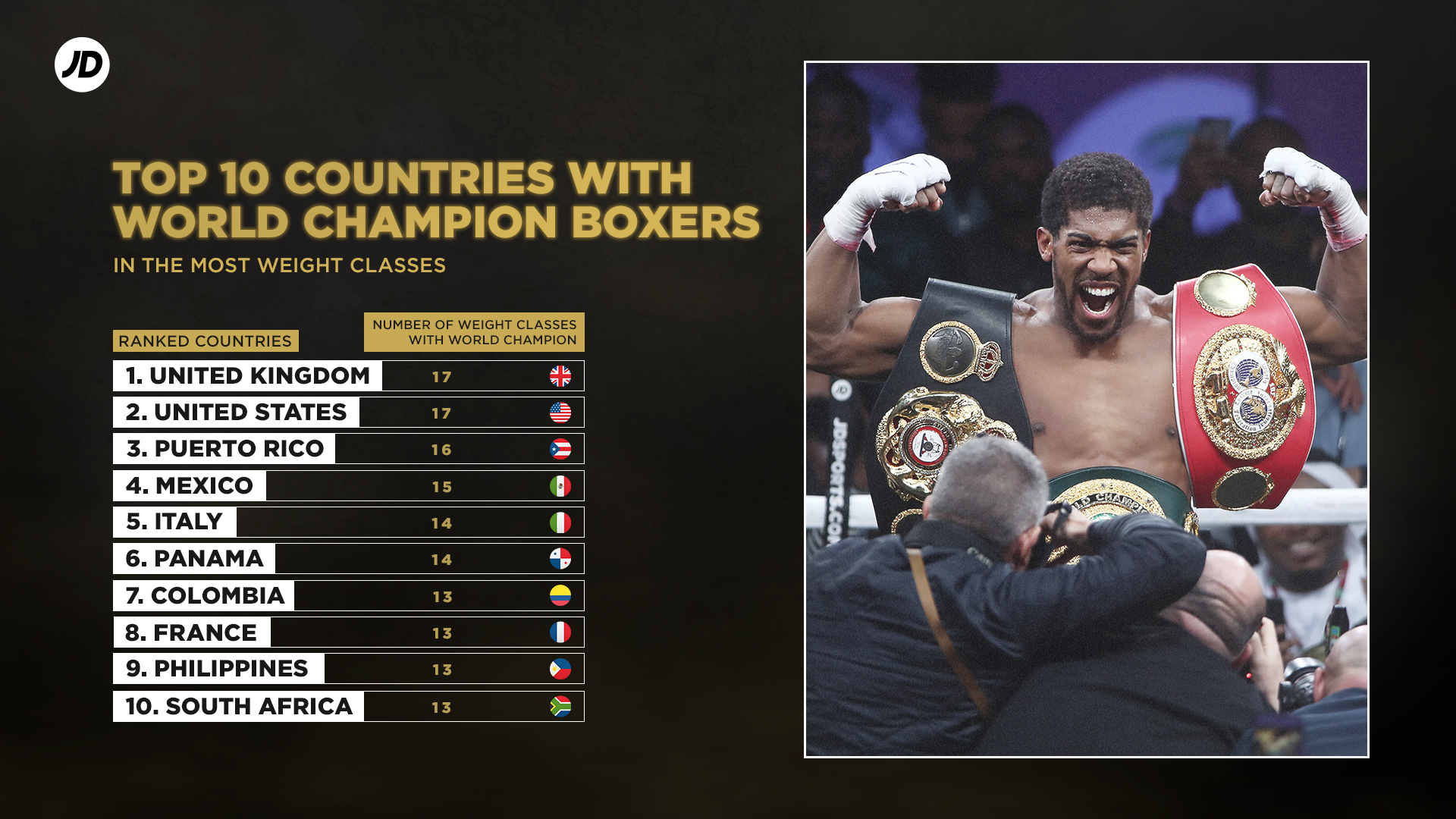 Top 10 countries with world champion boxers in the most weight classes